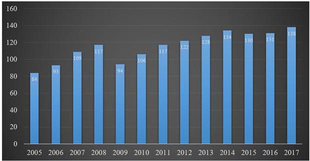 Thị trường đồ nội thất Việt Nam và Thế giới